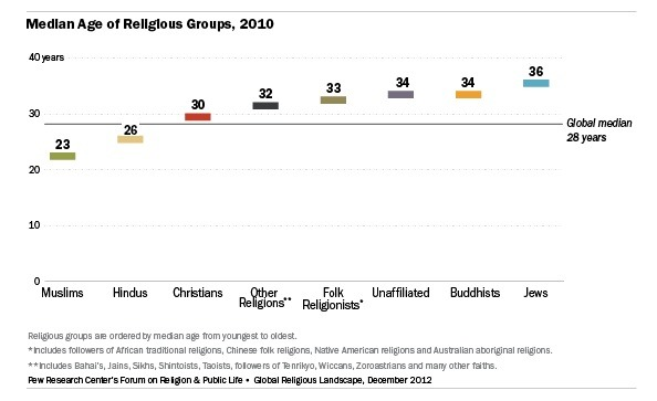 impact of religion on the life The impact of christianity  top of page impact on the value of human life  but christianity was the first religion to not force widows to marry.