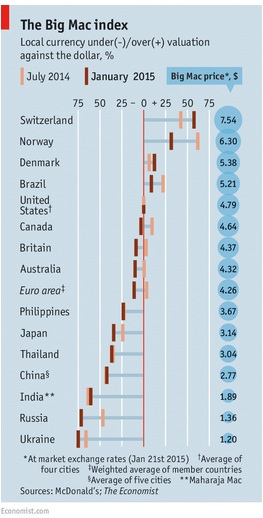 purchasing power parity big mac index essay