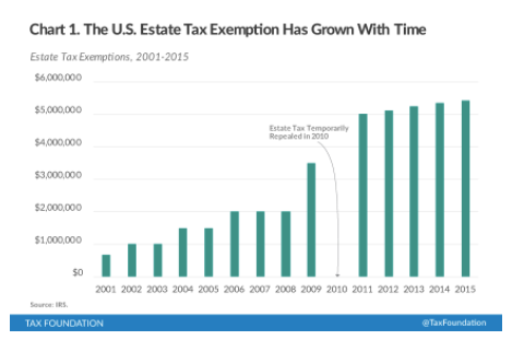 Federal estate tax exemption history