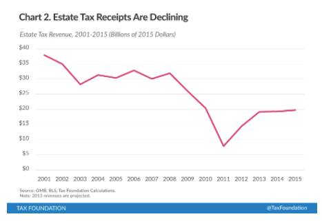 Receipts from federal estate tax