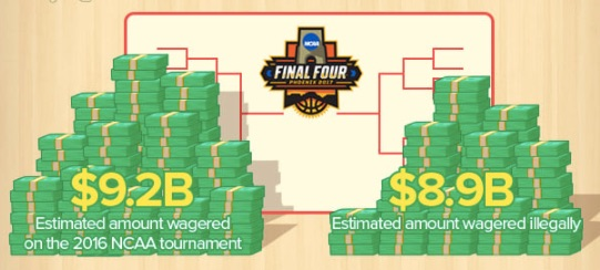 NCAA dollar facts