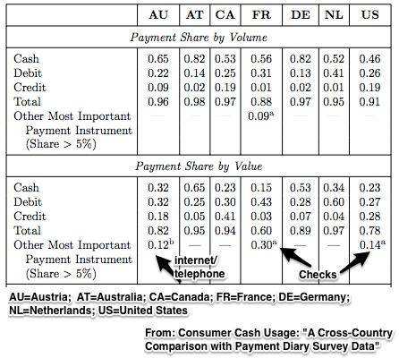 consumer payments