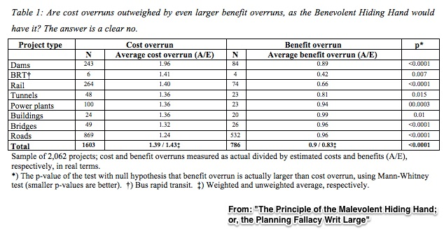 transportation infrastructure cost and benefit