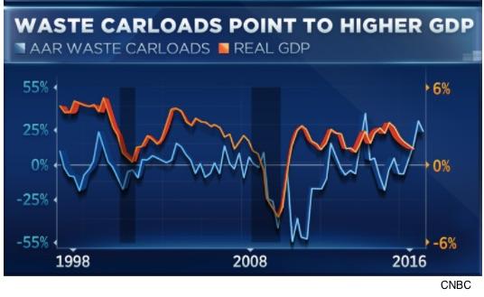 garbage economics and statistics