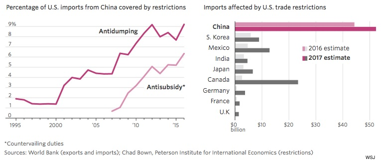 trade barriers