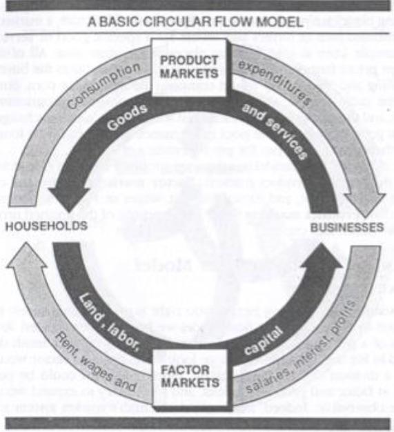 paper jams and the circular flow model