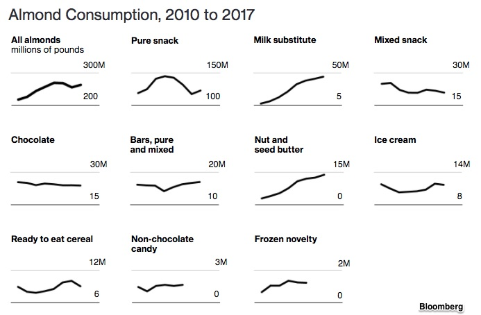 Almond markets and consumption