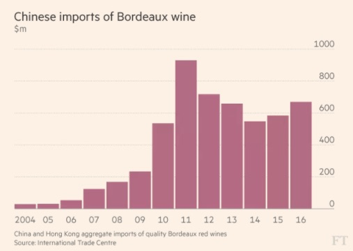 China's wine imports