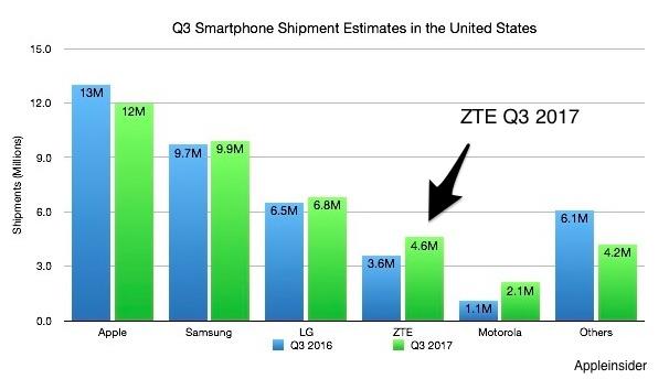 ZTE's global supply chain