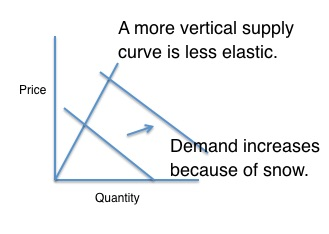 Uber supply elasticity