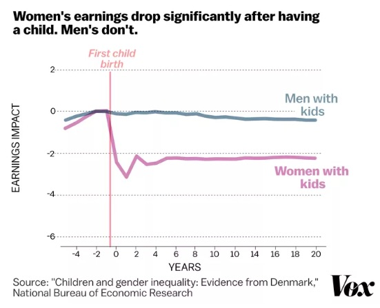 paternity leave and women's earnings