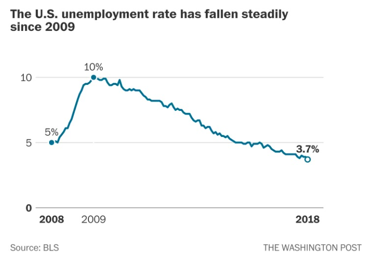 quit rate and unemployment