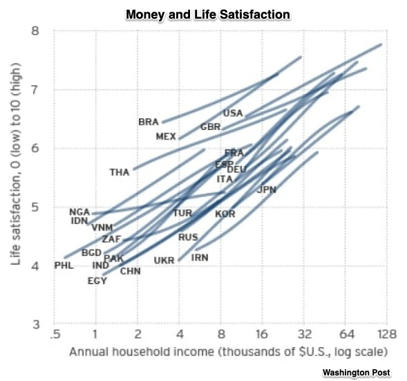 GDP and life satisfaction