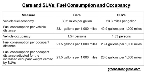 auto emissions and SUV environmental impact