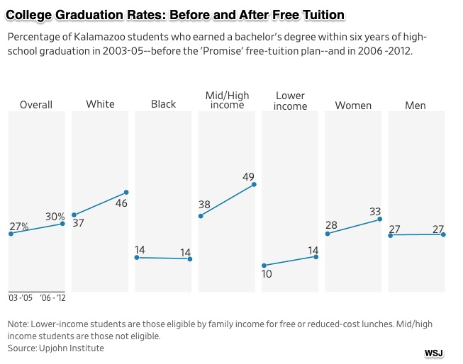 free tuition and graduation rates