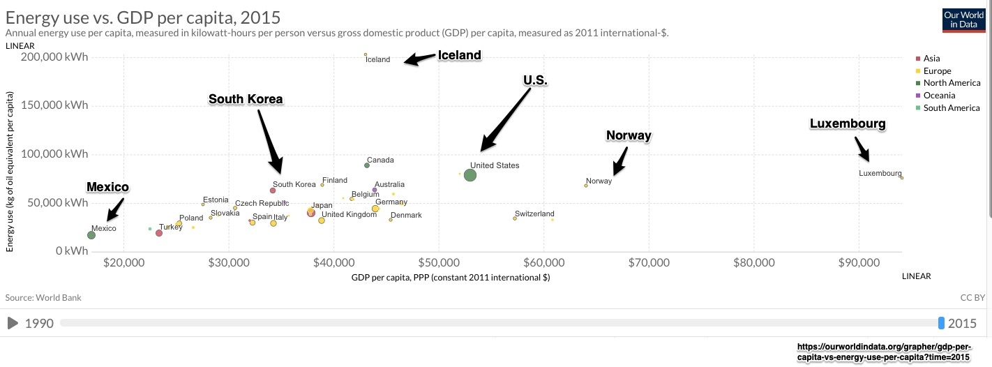 global energy and GDP