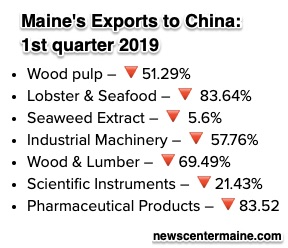 Maine lobsters and China tariffs