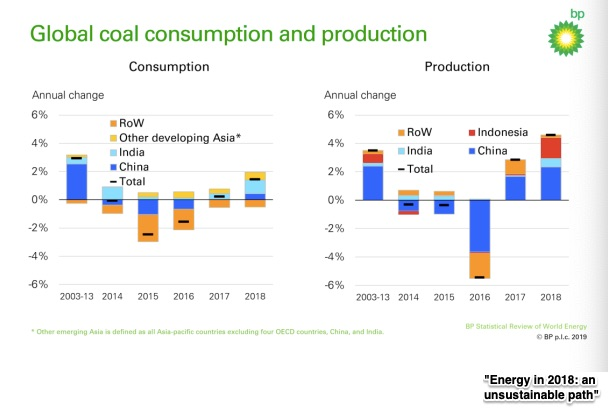 coal demand