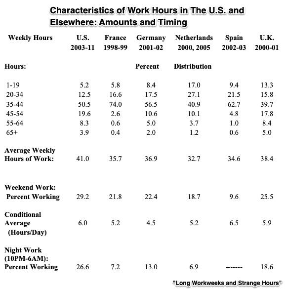 average workweek