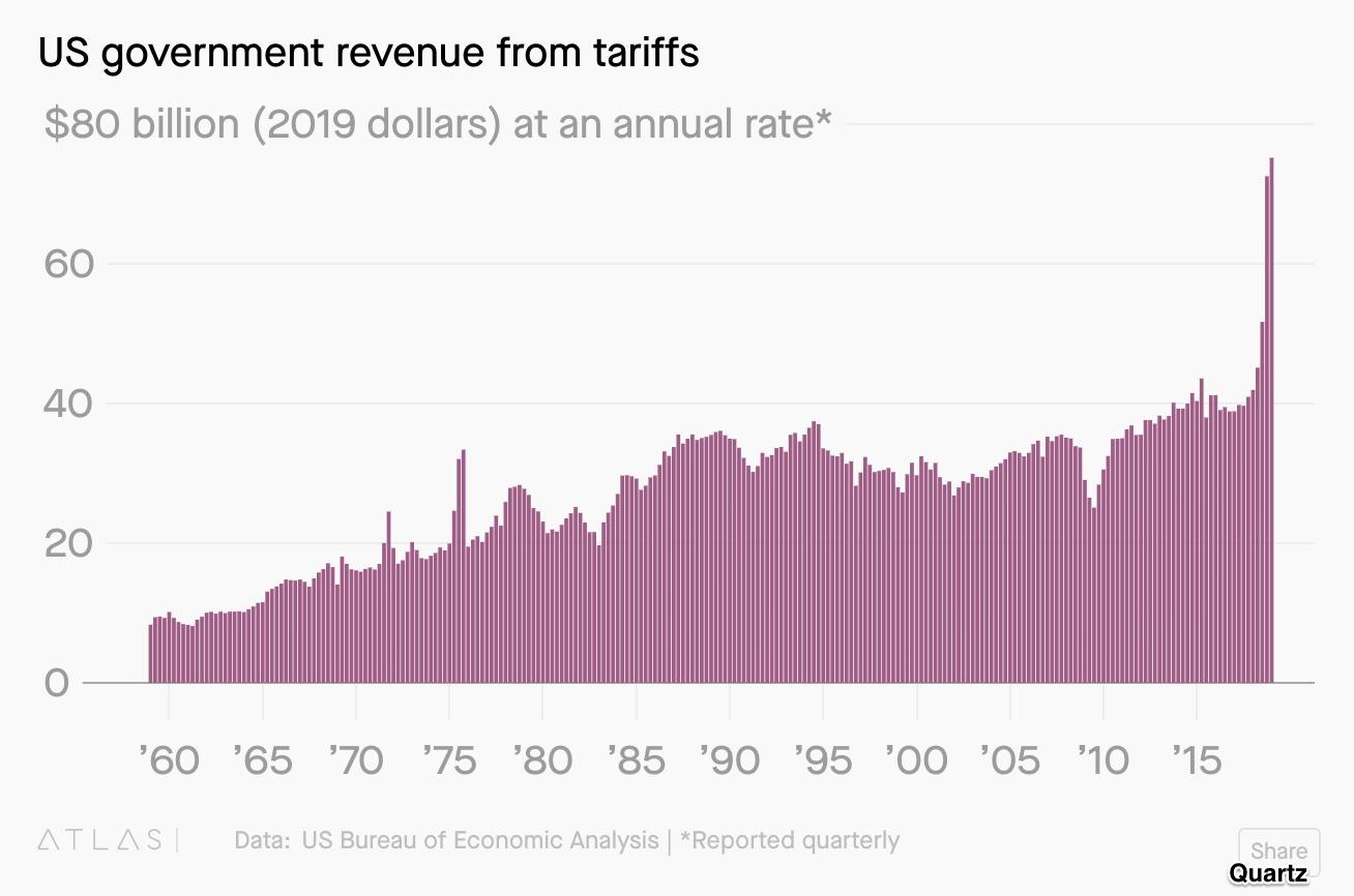 U.S. tariff revenue