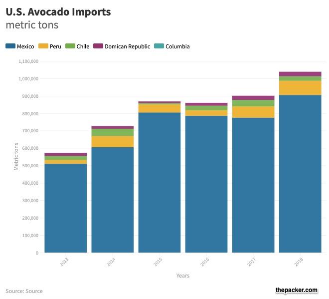 avocado imports
