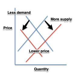 leather supply and demand