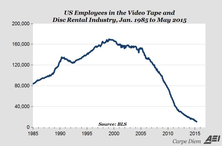 Netflix effect on videotape jobs