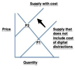 negative externalities graph