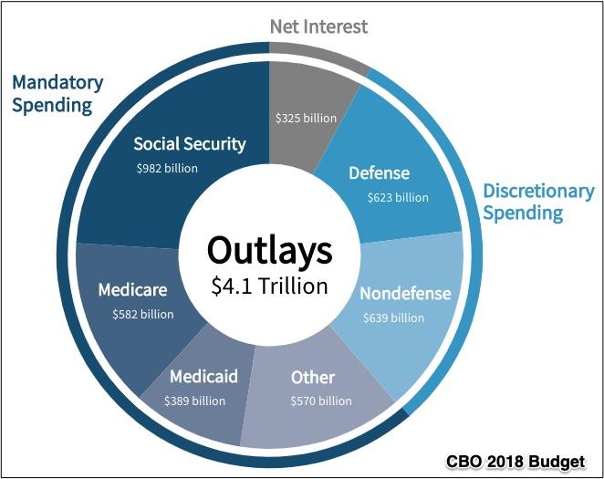 U.S. deficit
