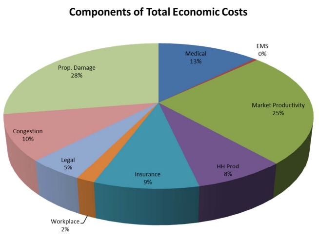 cost of car crashes