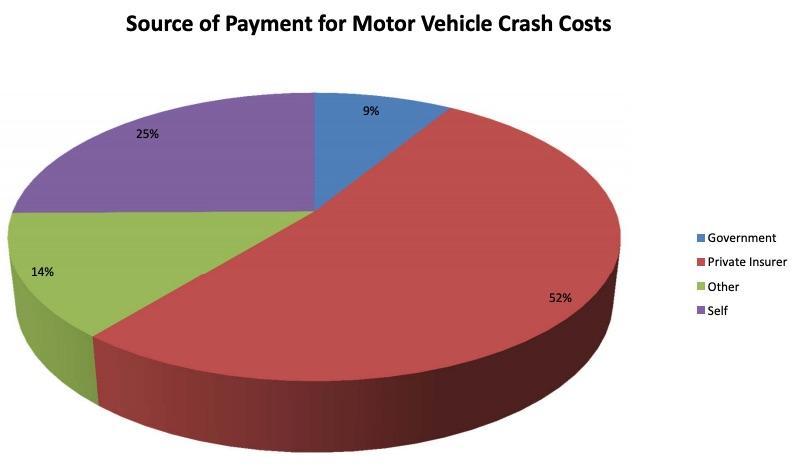 car crash costs