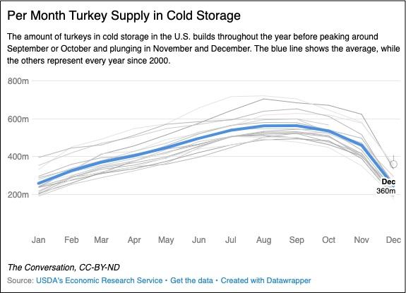 supply of turkeys
