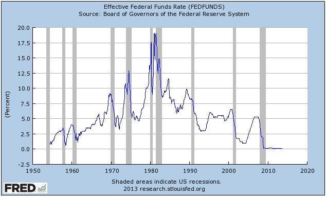 a review of an article on quantitative easing interest rates inflation and recessions