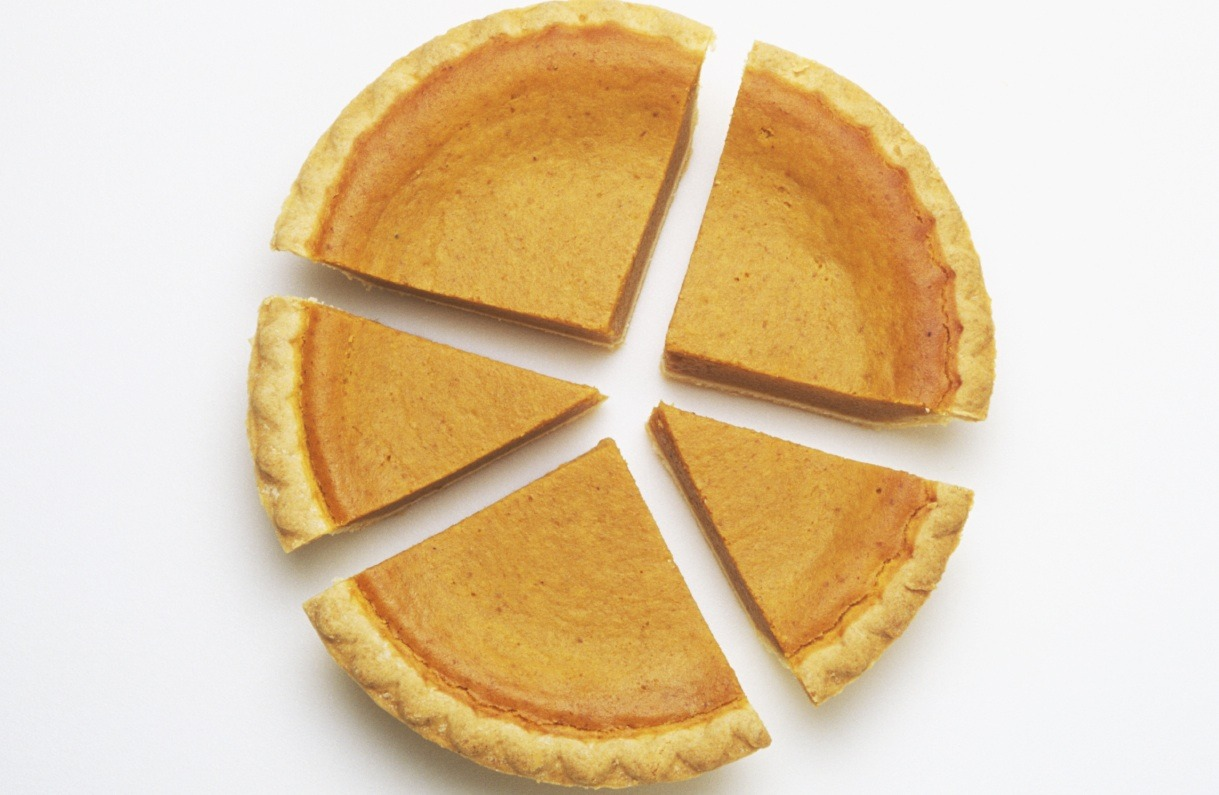 Weekly Economic News Roundup and American Dream and Pie Slices. Income inequality