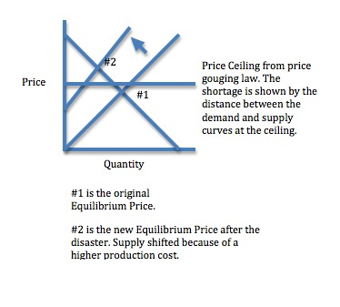 Shortages result from price ceilings created by price gouging laws