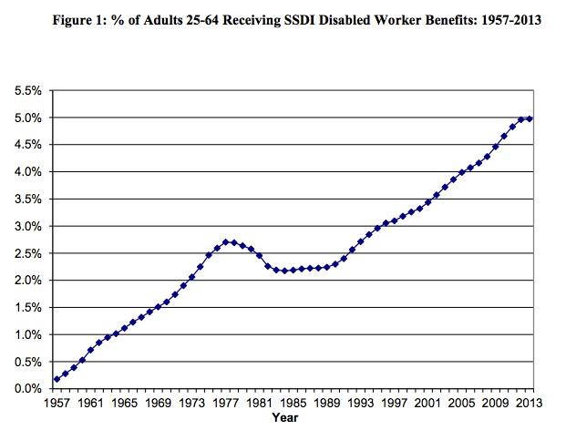 Social Security beneficiary increase