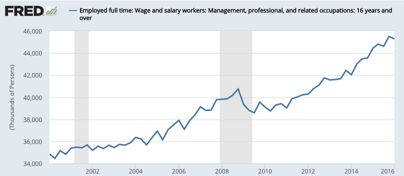 Employed_full_time__Wage_and_salary_workers__Management__professional__and_related_occupations__16_years_and_over_-_FRED_-_St__Louis_Fed
