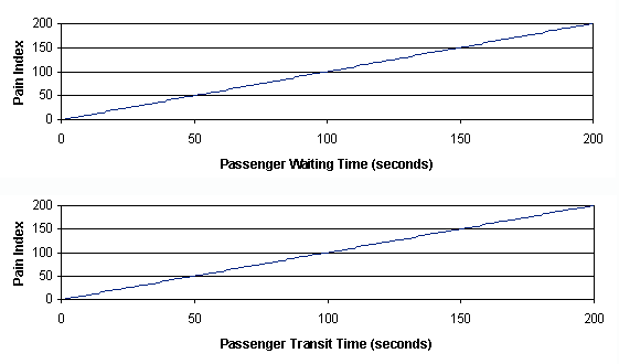 Elevator wait time and pain index