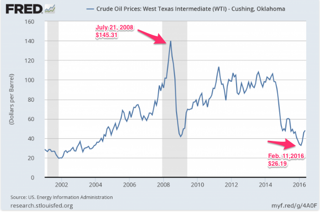 history of oil prices