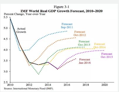 unpredictable oil prices