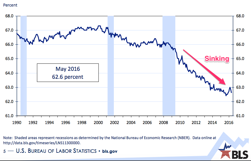 Understanding the employment report and the participation rate