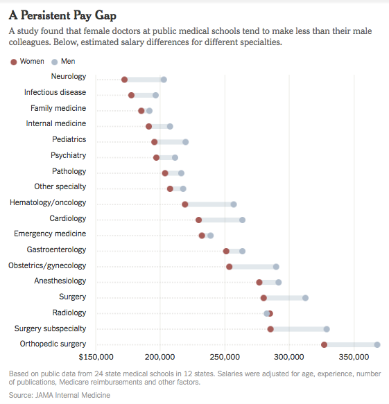 The gender pay gap among academic physicians