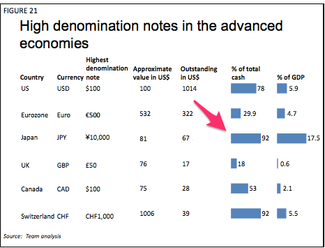 Negative interest rates and hoarding cash