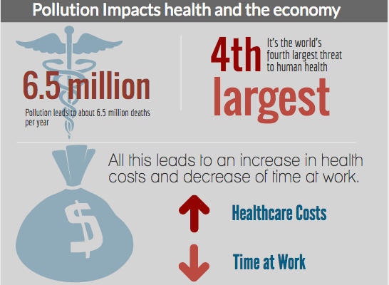 Health and work impact of air pollution