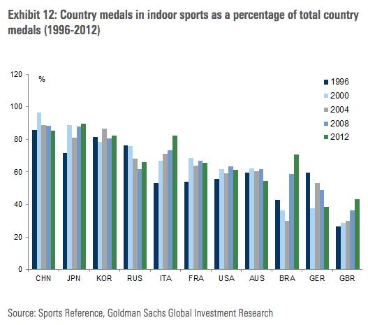Rio 2017 predictions for indoor sports