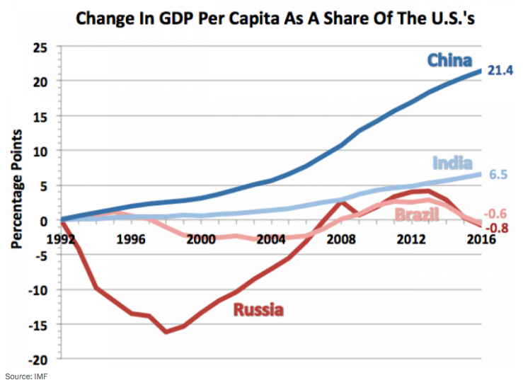 India's and China's economic growth