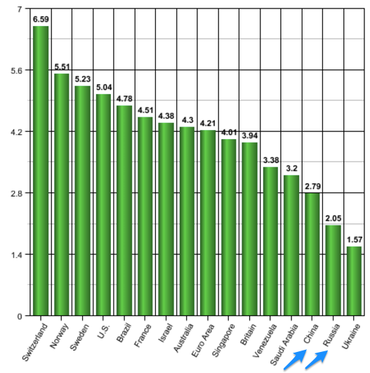 Big Mac Index and Purchasing Power Parity