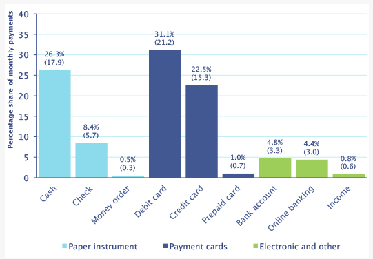 cashless society and consumer payments