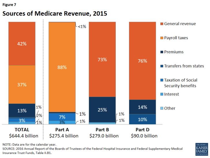 Medcare's money problems and revenue