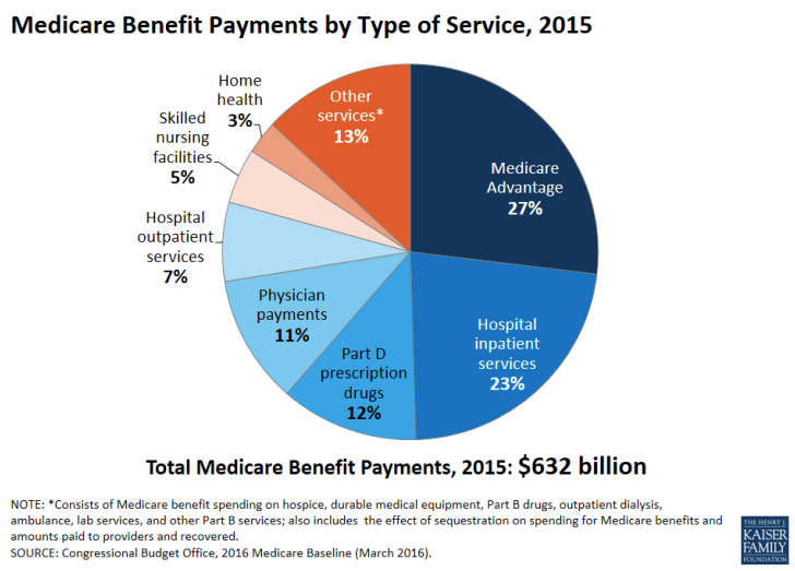 Medicare's money problems and spending